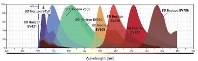 Laser Dye Chart Multicolor Flow Cytometry Sample Data Violet Laser