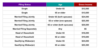 Veritable Wheres My Refund Cycle Chart 2019 Irs Wheres My
