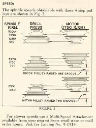 Spindle Speed Chart Spindle Speeds Chart For Craftsman 103 23141 Model 100