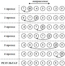 Алгоритм сортировки бинарной вставкой
