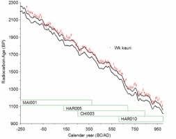 radiocarbon dating climate change