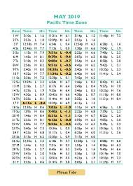 Tide Chart Tomorrow Rational Tides For Tomorrow 2019