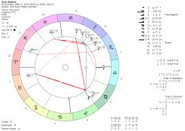 Sidereal Birth Chart Reading Free