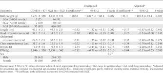 Neonatal Anthropometric Data For Gdm Versus Ngt Infants