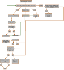 A Quick Flowchart To Mod Or Not To Mod Image Kerbal