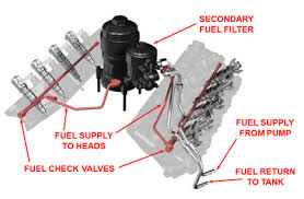 power stroke diesel power and pride best in class serviceability and ease of maintenance including