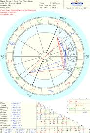 Full Astrology Chart Wow Bitcoins Astro Birth Chart Is Full On