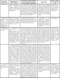 Программа практики учебно методическое издание  Фрагмент содержания учебной практики К видам учебной работы могут быть отнесены ознакомительные лекции инструктаж по технике безопасности