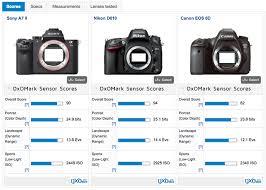 Sony A7ii Sensor Review Mighty Mirrorless Dxomark