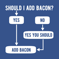 Bacon Cooking Chart Should I Add Bacon Cooking Flow Chart