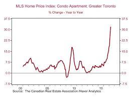 Why Torontos Condo Market Is Still In High Demand