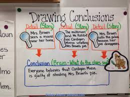 Best 3rd Grade Lesson Plans On Drawing Conclusions Anchor