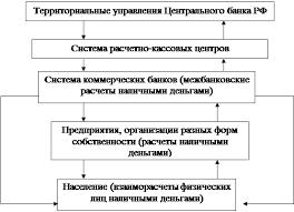 Курсовая работа Наличный и безналичный денежный оборот в России Наличные деньги переводятся из их резервных фондов в оборотные кассы тем самым они поступают в обращение Из оборотных касс РКЦ наличные деньги