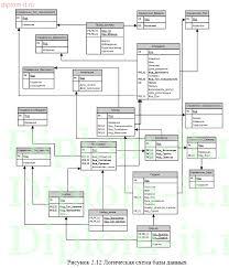 Дипломная работа Разработка автоматизированной информационной  Разработка автоматизированной информационной системы учета успеваемости студентов колледжа Работа подготовлена и защищена в 2015 году
