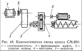 Реферат Прессование на безвакуумных ленточных прессах и  Пресс работает по кинематической схеме показанной на рис 44 Шнековый вал получает вращение от электродвигателя через фрикционную муфту 2