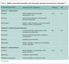 Comorbid Clinical And Personality Disorders The Risk Of