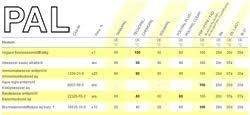 Rubber Hose Chemical Resistance Chart Resistance Charts Hoses Elaflex De