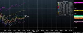 Market Intelligence Desk Equity Market Insight April 2015