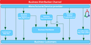 Channel Of Distribution Chart Distribution Channels Marketing Journal