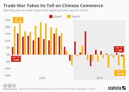 Chart Trade War Takes Its Toll On Chinese Commerce Statista