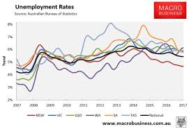Abs Employment In Detail Botox Boom Continues Macrobusiness