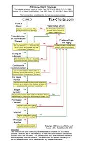 Ethics Flowchart Attorney Client Privilege Contract Law