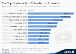 Movie Box Office Charts Chart The Top 10 Winter Box Office Record Breakers Statista