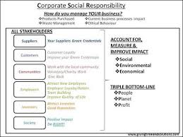 words essay on corporate social responsibility essays on corporate social responsibility far is title 48 of the cfr