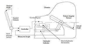 elevator control system block diagram elevator elevator block diagram the wiring diagram on elevator control system block diagram