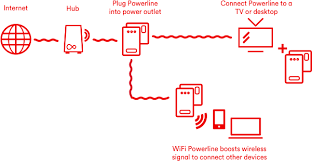 media wiring diagram my wiring diagram wiring diagram for virgin media wiring diagram expert home media wiring diagram media wiring diagram