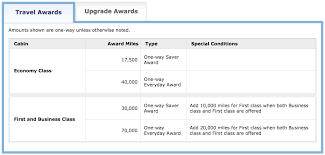United Airlines Mileage Chart The 9 Best Ways To Redeem 60 000 United Airlines Miles 2019