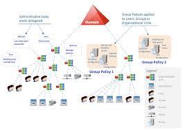 Active Directory Diagrams Solution Conceptdraw Com