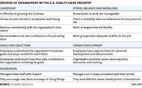 Employee Engagement Drives Health Care Quality And Financial Returns