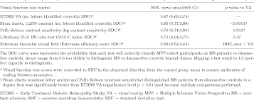 Ms Treatment Comparison Chart Table 1 From Contrast Letter Acuity As A Visual Component