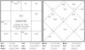 South Indian Natal Chart Articles About Vedic Astrology