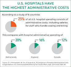 What Do Healthcare Administrators Do A Comparison Of Hospital Administrative Costs In Eight