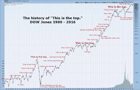 Dow Chart Since 1900 This Is The Top No Wait This Is The Top Marketwatch