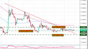 Recovering Old Ripple Long Term Daily Chart Of Bitcoin Mrs