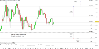 Bitcoin Usd Chart Bitcoin Price Weekly Forecast How Btc Usd Could End Its
