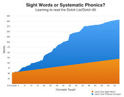 Logic Of English High Frequency Word Lists