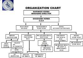 Mnit Org Chart Organization Chart Jss Automotive From Alwar Rajasthan India