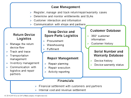 Customer Returns Process Flow Chart Returns Repair And Warranty Processes For Consumer
