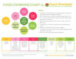 Top Food Combining Chart Printable Juan Blog