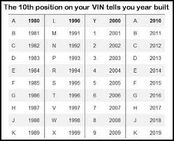 Vin Chart Conversion Vin Number Decoder Vehicles Car Detailing Numbers