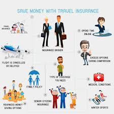 Compare travel insurance premium quotes, international travel insurance policies, cheap overseas travel health and medical insurance online at compare premiums and features of various plans instantly. When You Make A Search You Find A Large Number Of Auto Insurance Companies It Gets Difficult To Selec Online Insurance Best Travel Insurance Car Insurance