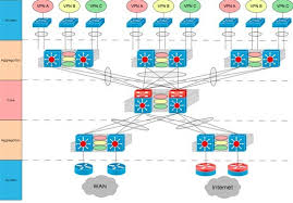 campus networkfigure  diagram of virtual campus network logic architecture