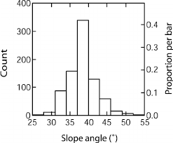 Slope Angle In Starting Zone Of Human Triggered Avalanches