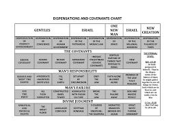 Biblical Covenants Chart Covenants Christian Forums Christianity Board