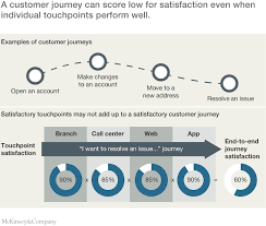 Putting Customer Experience At The Heart Of Next Generation