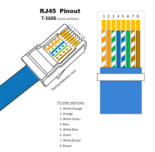 rj45 t568 a wiring great installation of wiring diagram • easy rj45 wiring rj45 pinout diagram steps and video rh thetechmentor com t568a b wiring